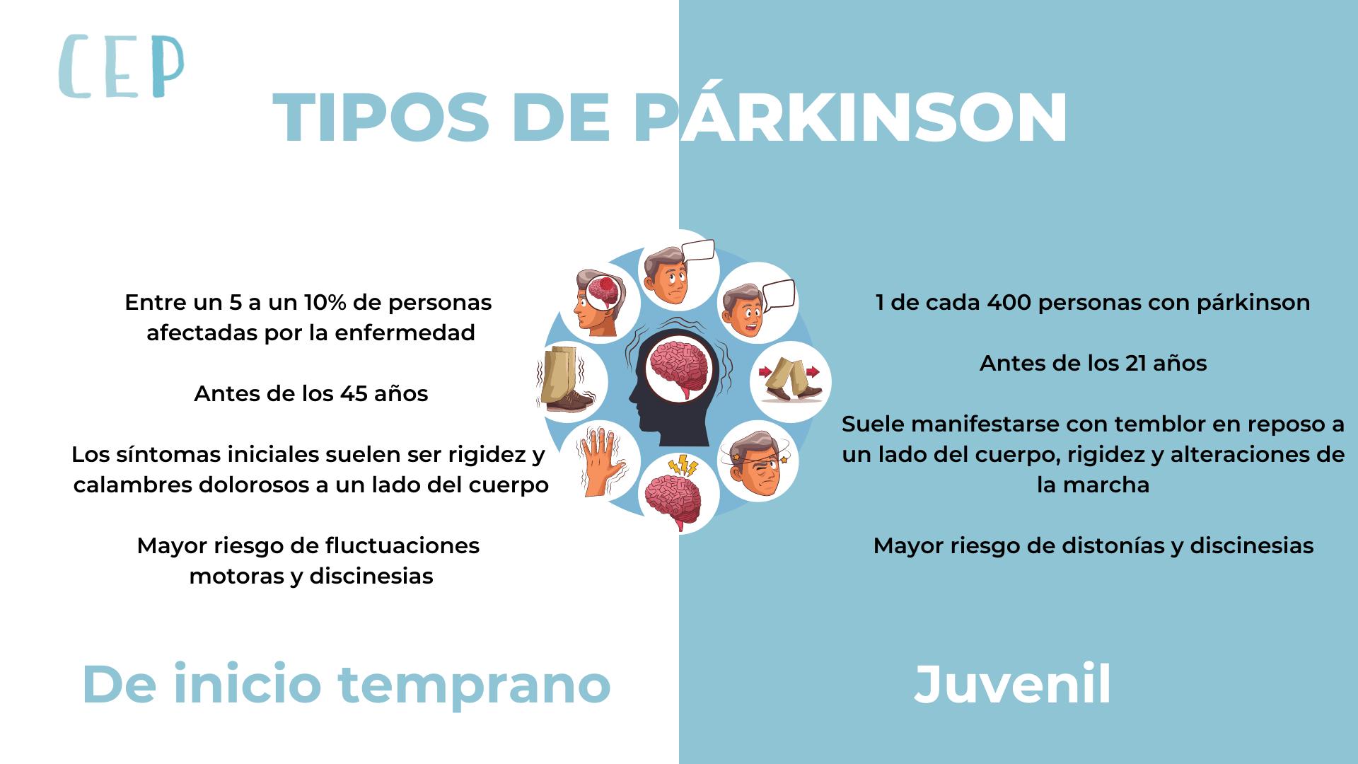 Infografía de párkinson temprano y juvenil